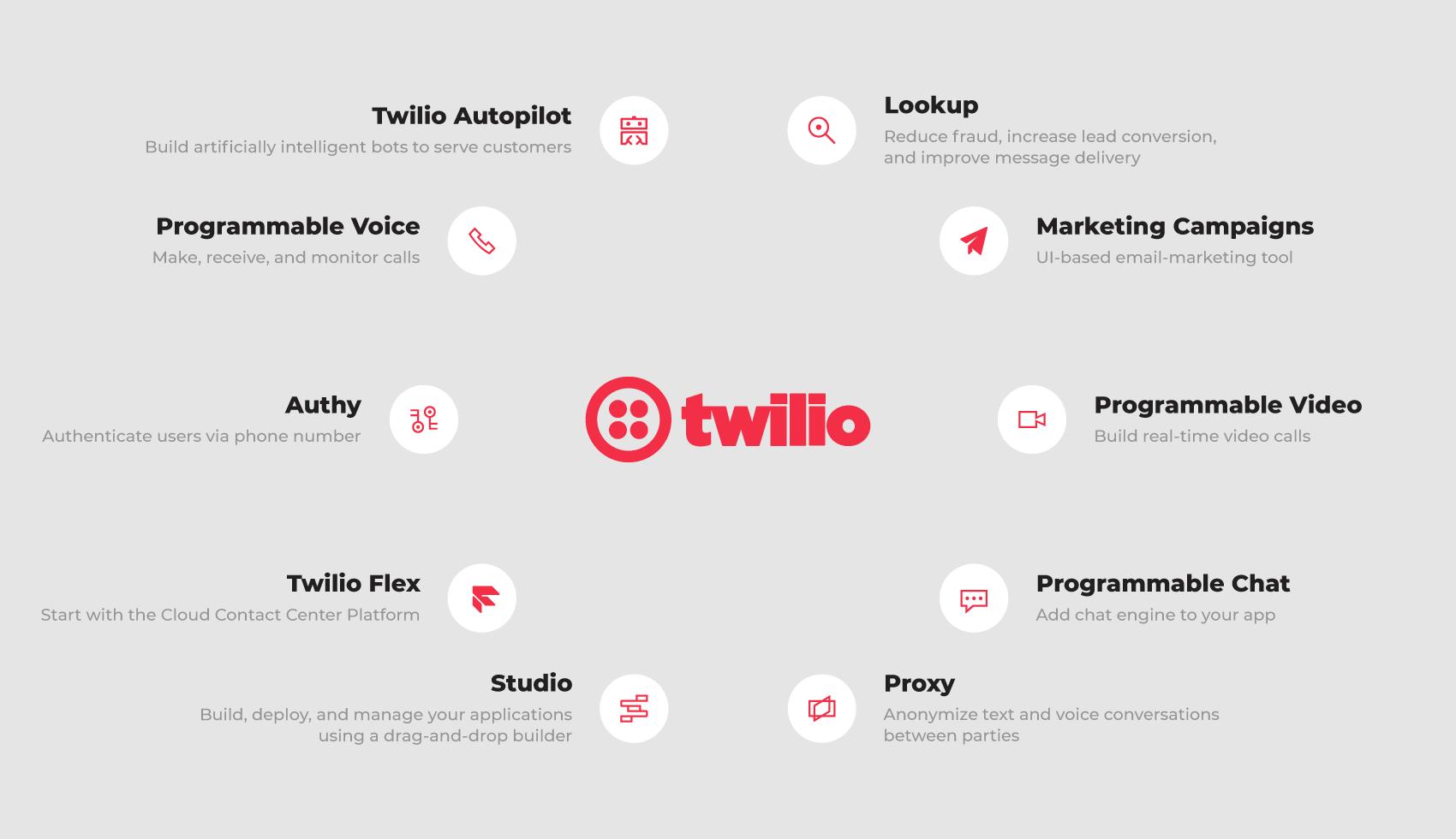 how-twilio-works
