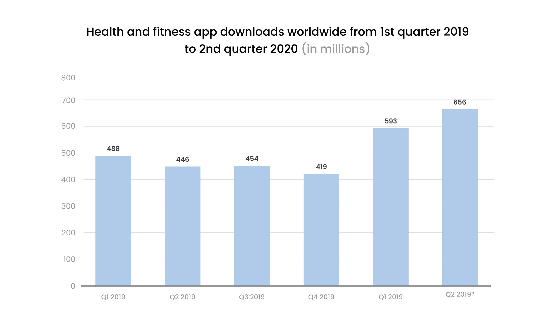 chart fitness apps downloads worldwide