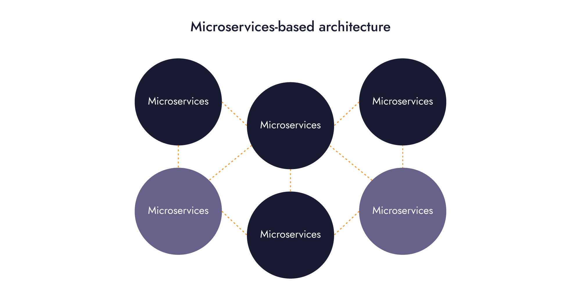 how-microservices-work