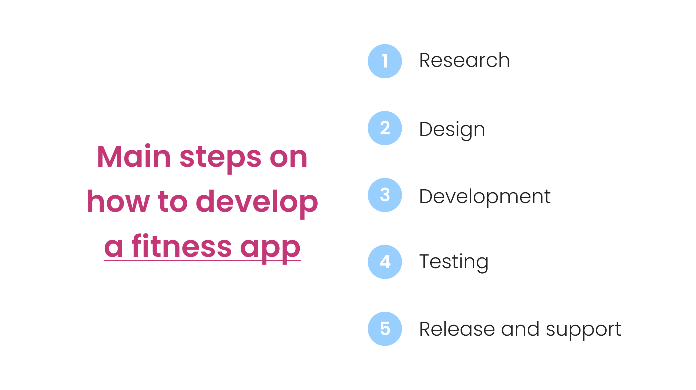 steps to develop a fitness app
