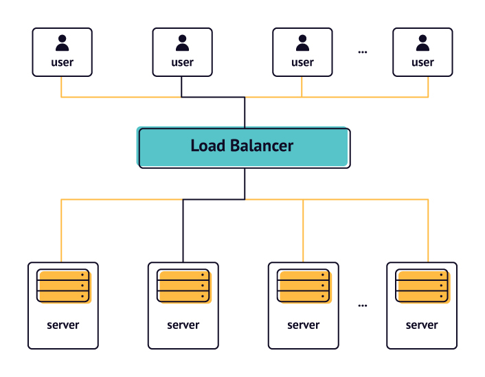 scalable app website architecture