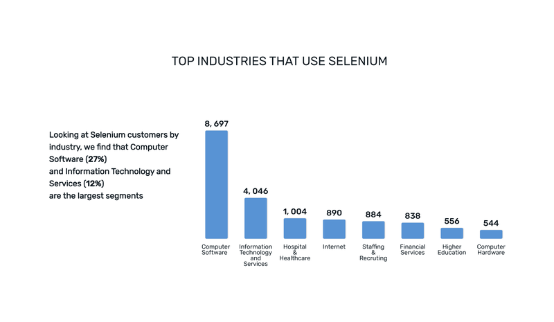 Industries that use Selenium