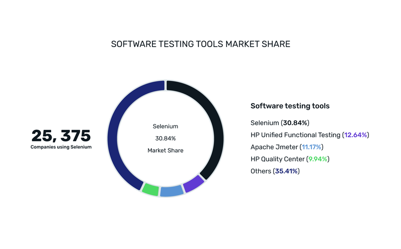 best software testing tools