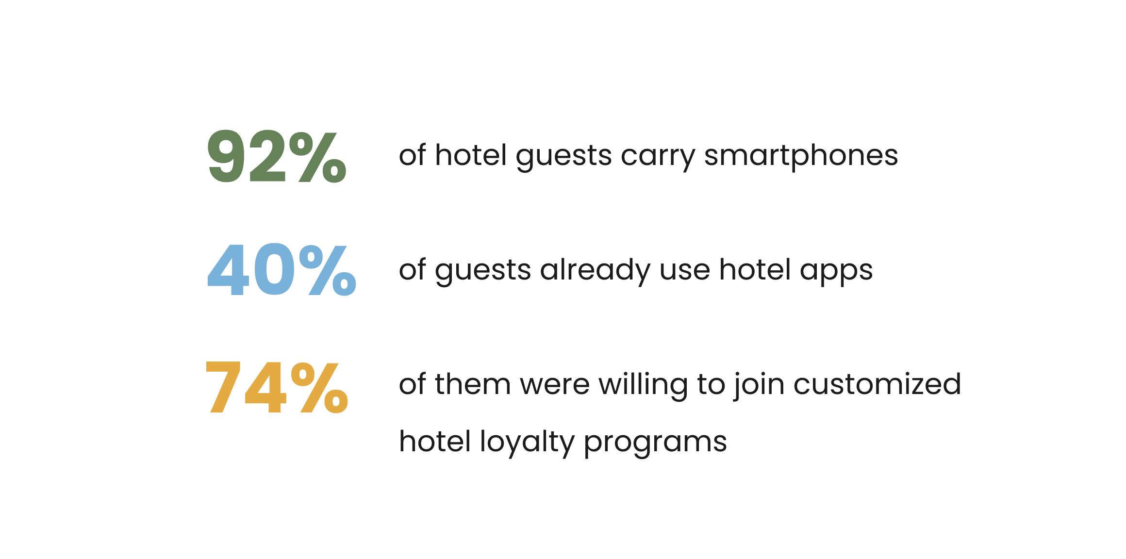 Hotel management system stats