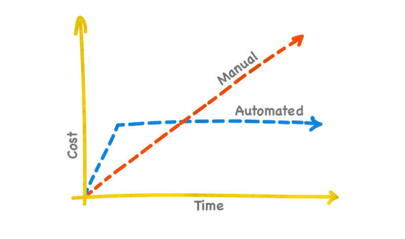 automated or monotonous testing