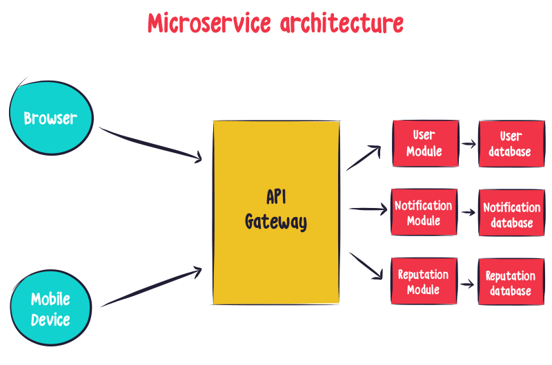 microservice apps