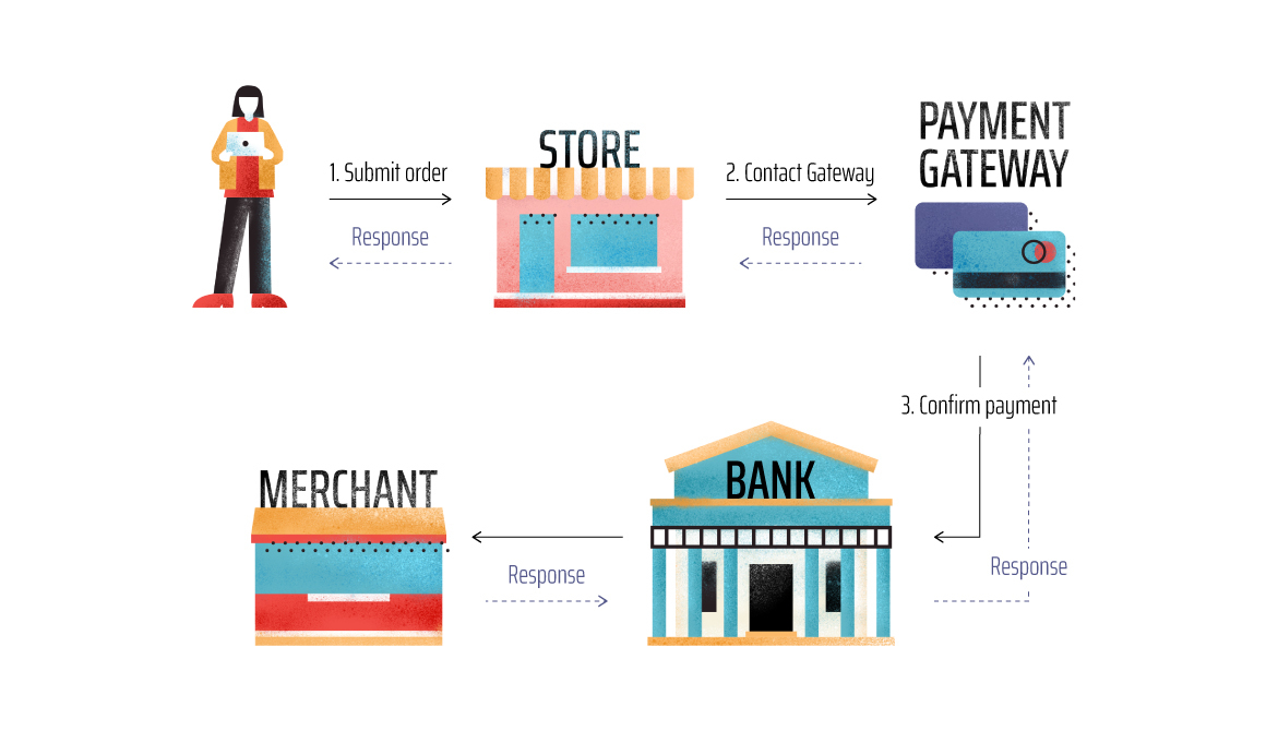 payment integration how it works