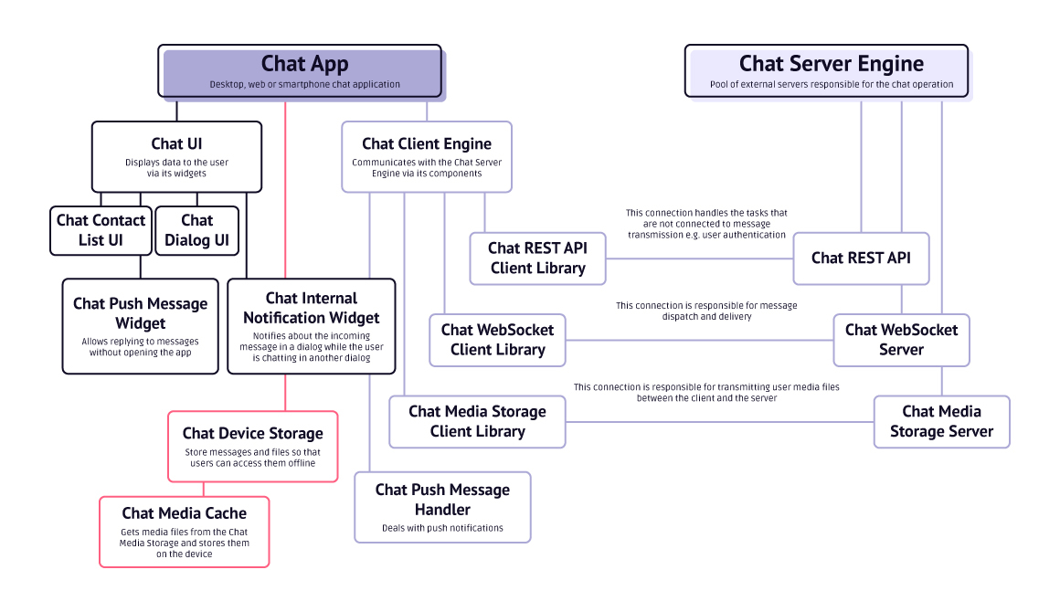 chat architecture