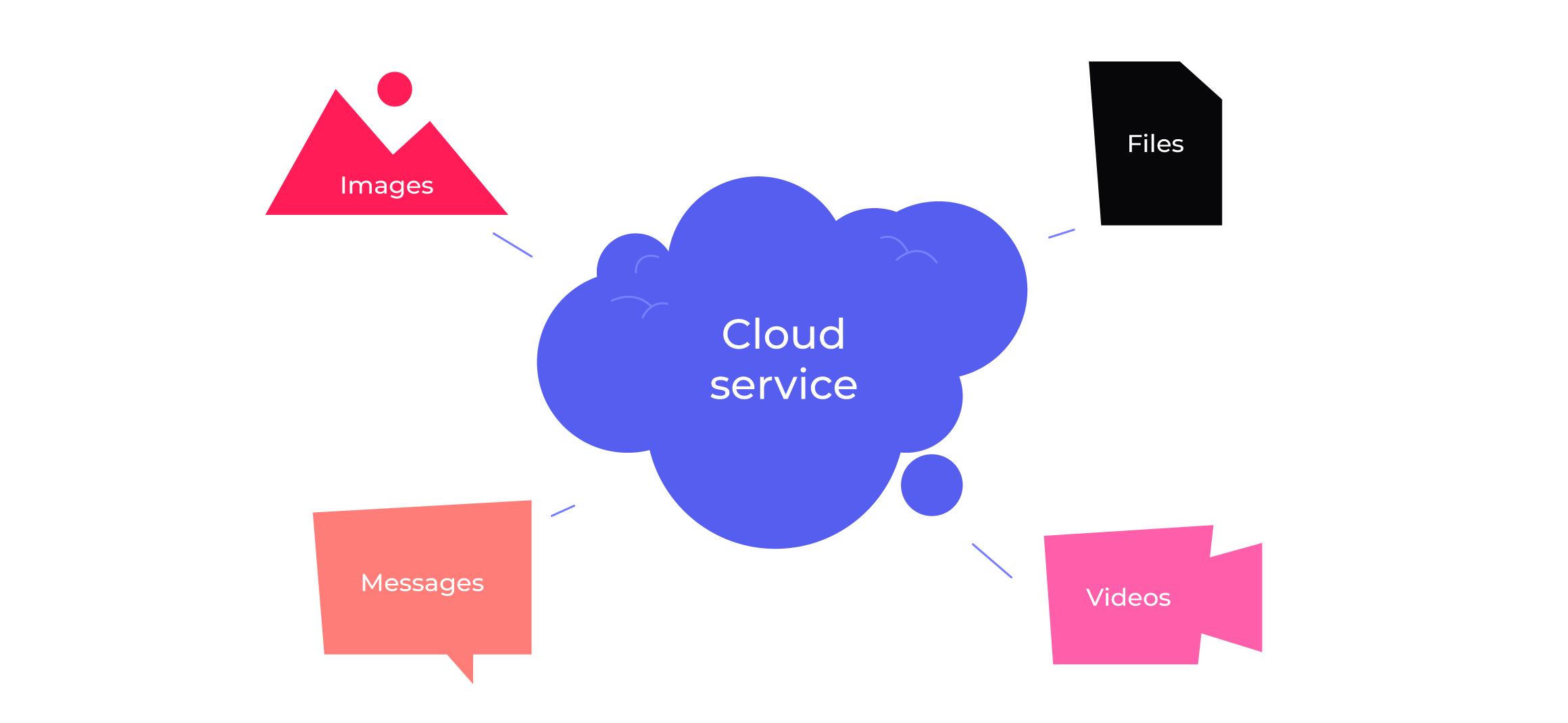 cloud-service
