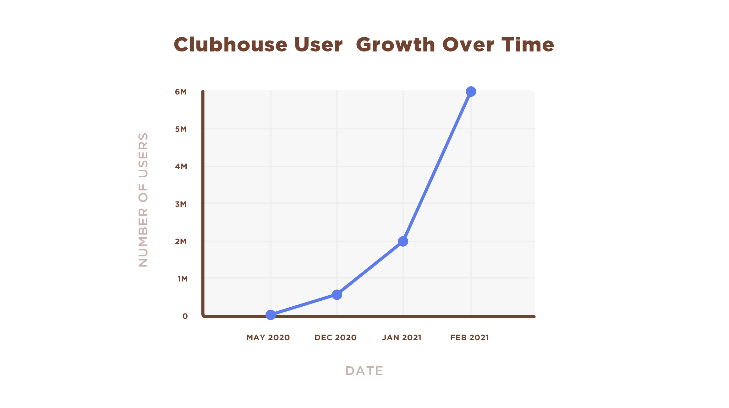 Clubhouse user growth over time chart