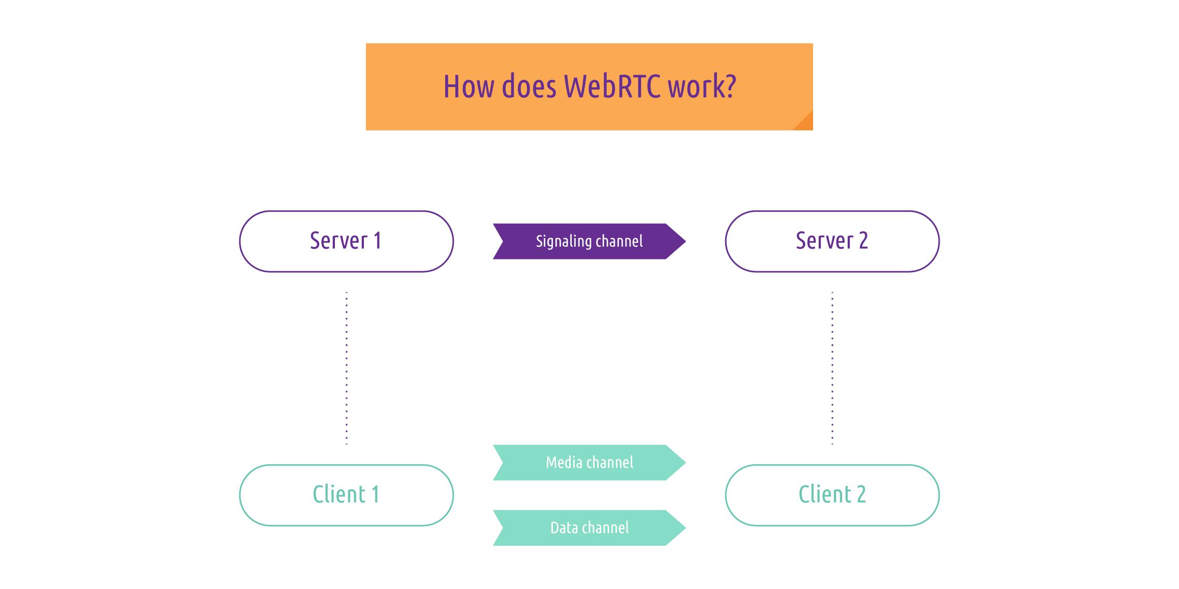 webrtc-model
