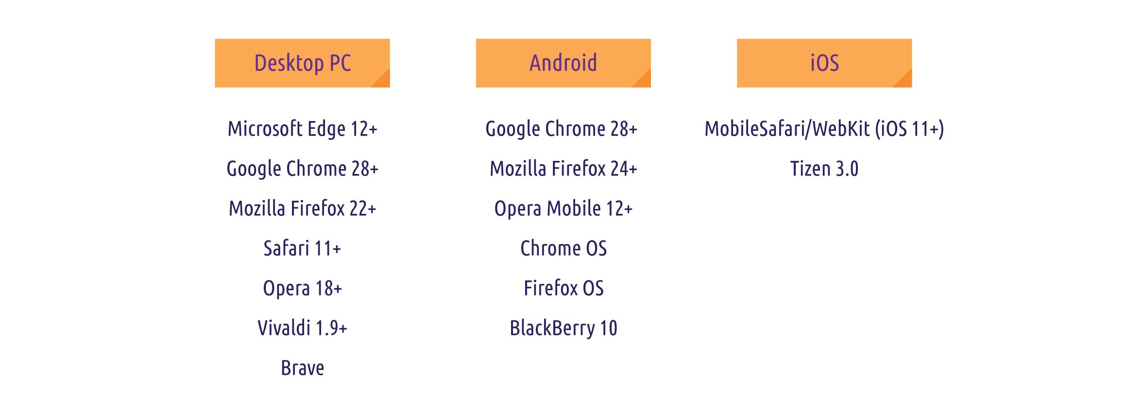 webrtc-browsers