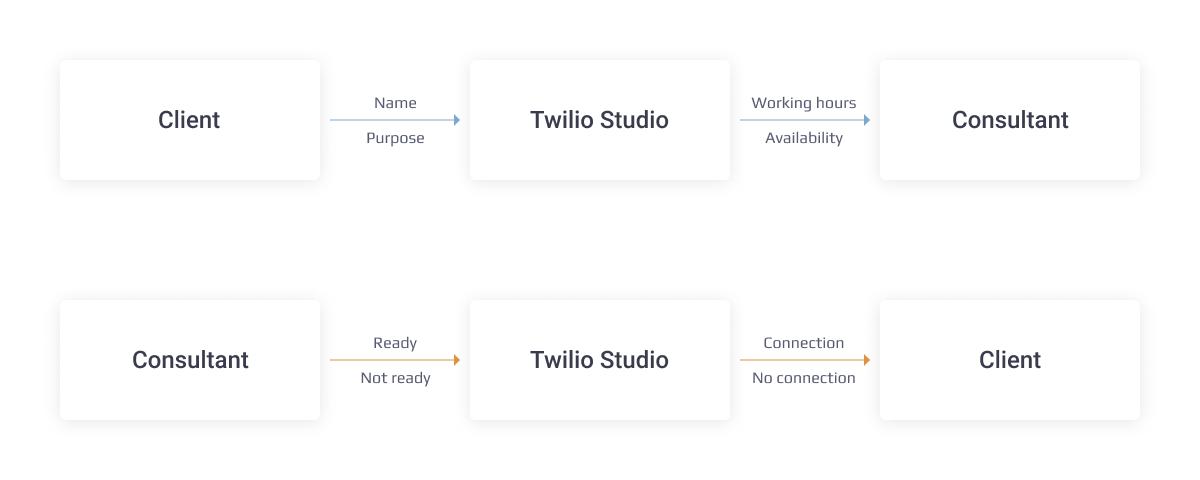 twilio-flows