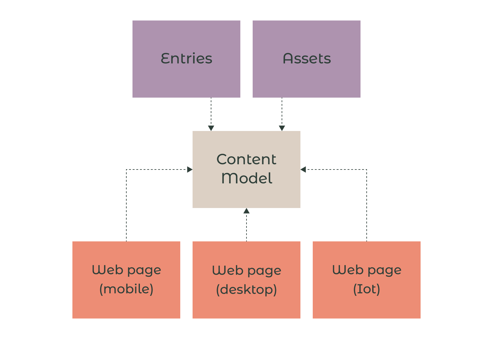how-contentful-works
