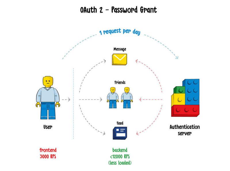 password grant