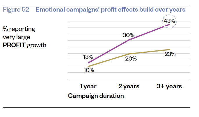 Figure 52 - Emotional campaigns' profit effects build over years