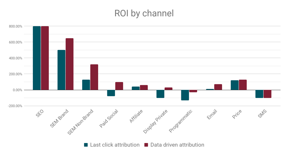 ROI by channel