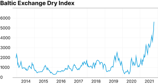 dry bulk shipping chart