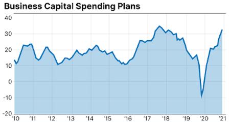 Capital Spending Plans