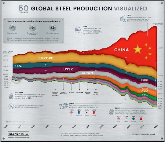 gloabl steel production visualized