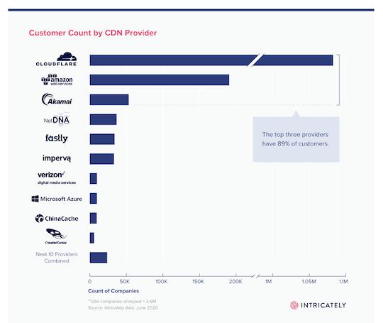 CDN Provider Chart