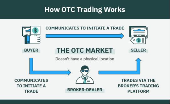 OTC Trading