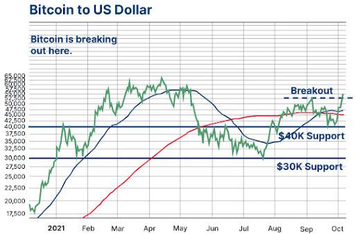 Bitcoin to US Dollar