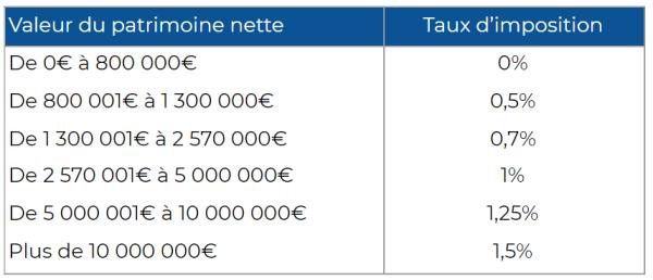 calcul impôt sur la fortune immobilière