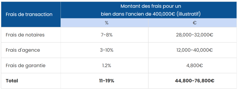 tableau illustratif frais de transaction immobilière