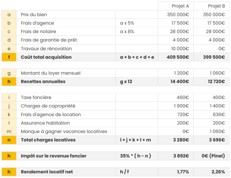 tableau illustratif calcul rendement locatif net