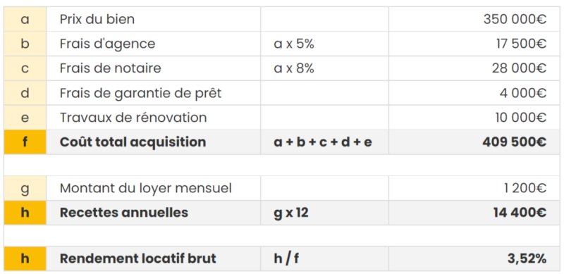 tableau illustratif calcul rendement locatif