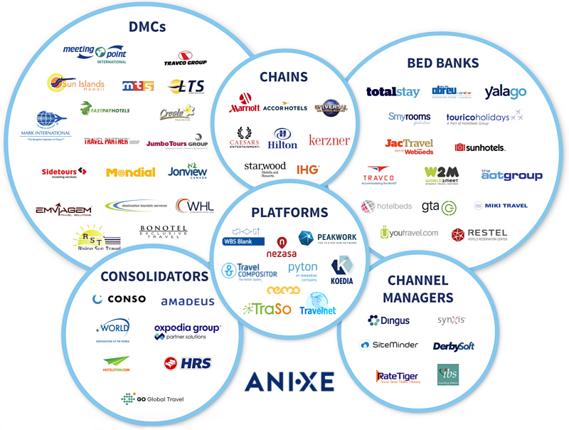 ANIXE | Hotel Suppliers – which ones do you need?