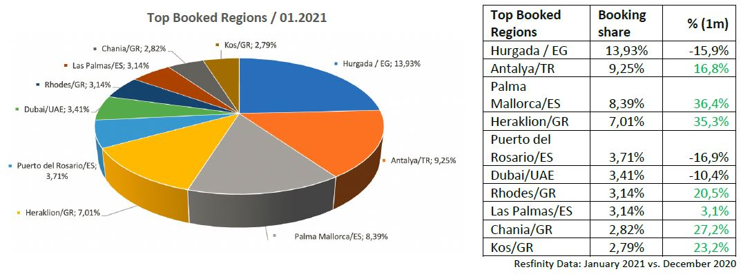 trends 202102b-top-booked-regions-anixe