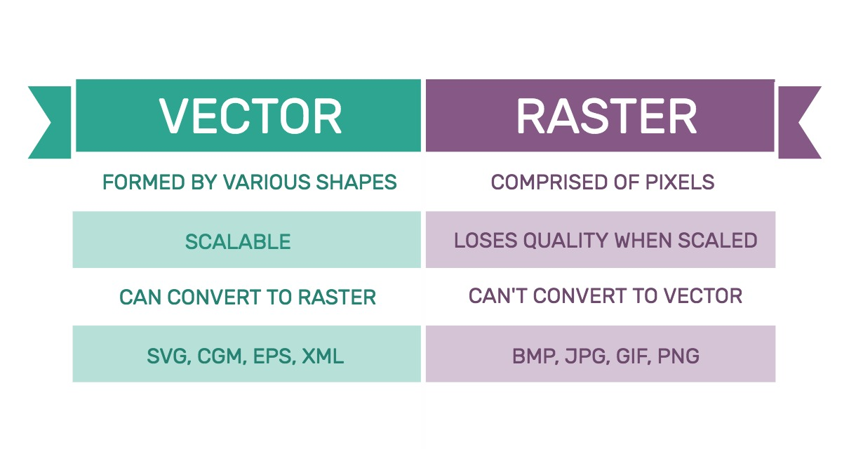 vector vs raster tables