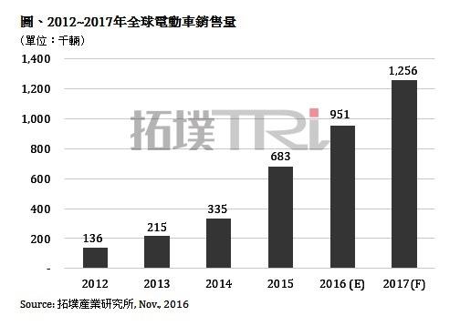 20161108 TrendForce NT21P1