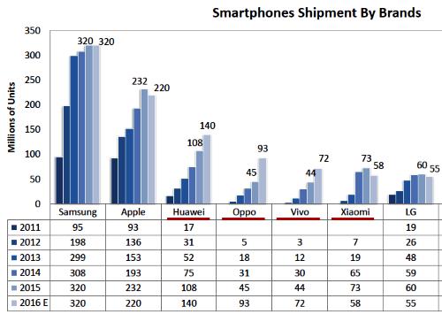 20170125NT02-Smartphones-IHS