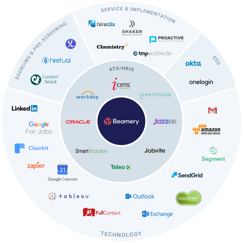 Partners and integrations image