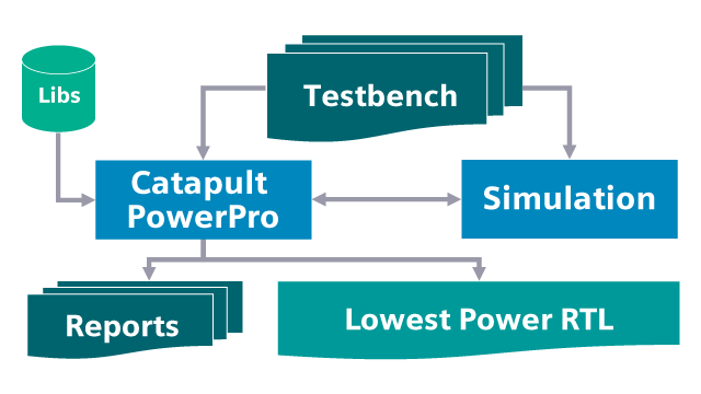 Catapult Low-Power