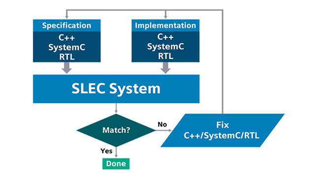 slec system flow feature