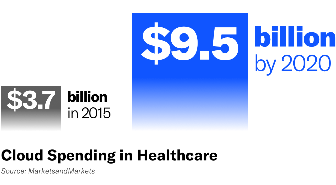 Cloud spending in healthcare on the rise