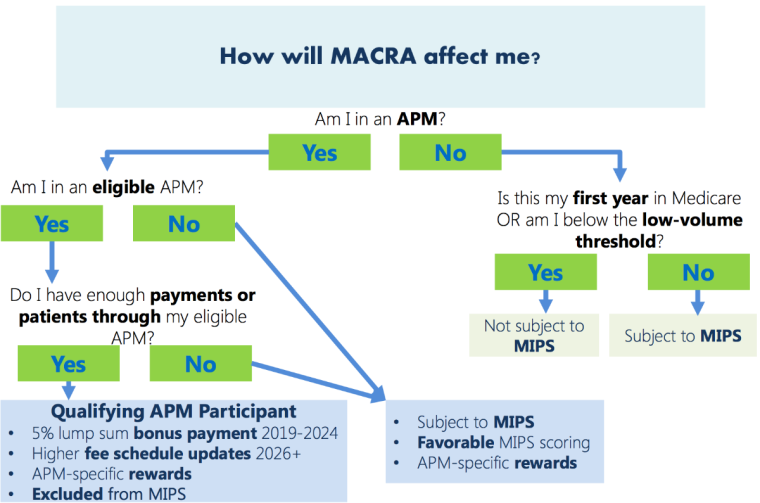 How will Macra affect me?