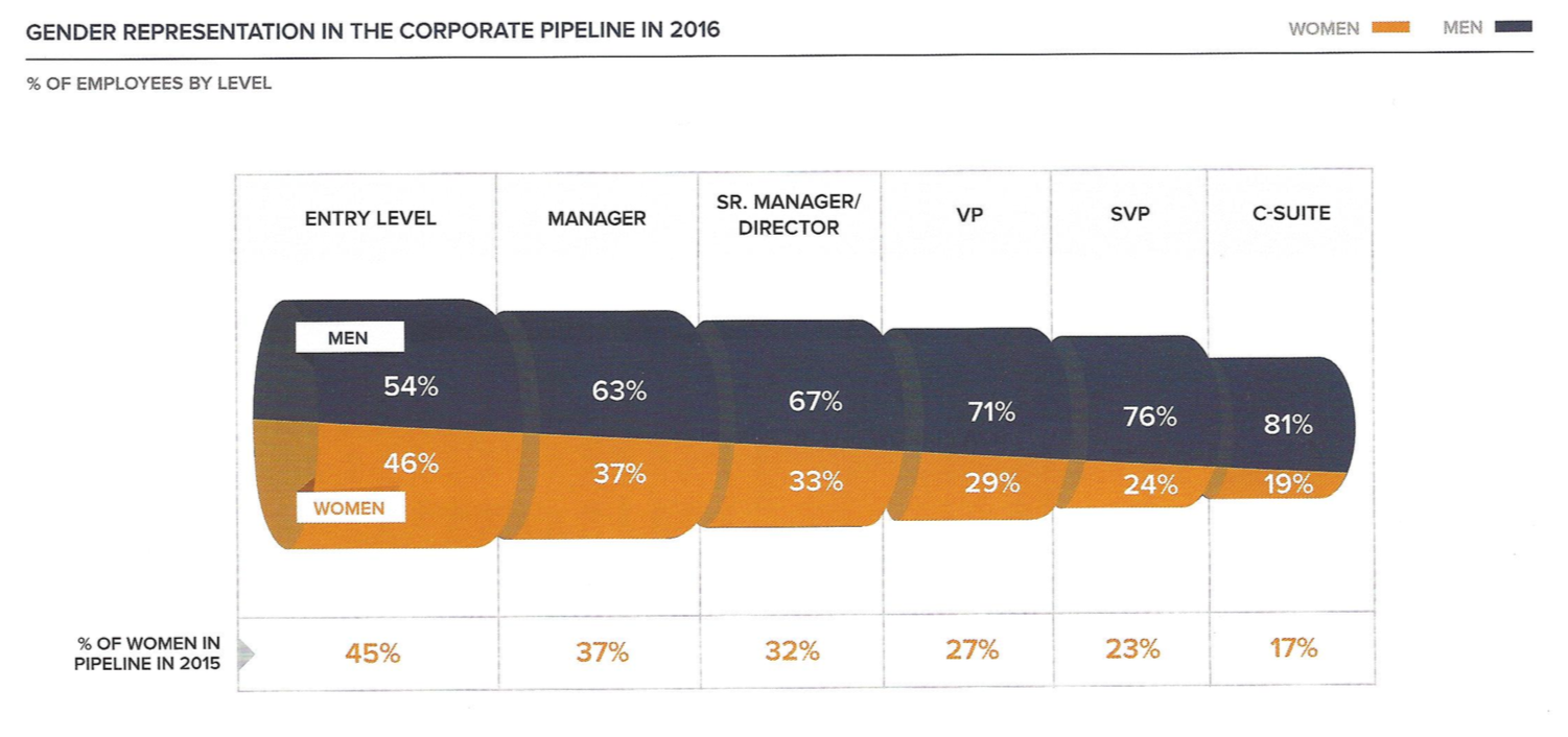 Gender representation in corporate pipeline 2016
