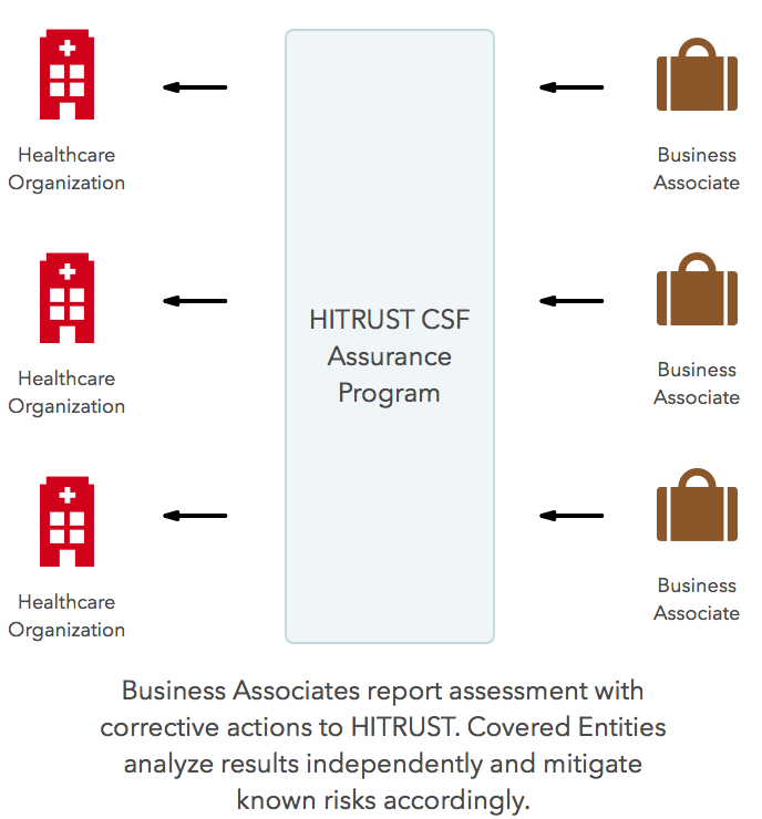 What Is Hitrust The Datica Academy