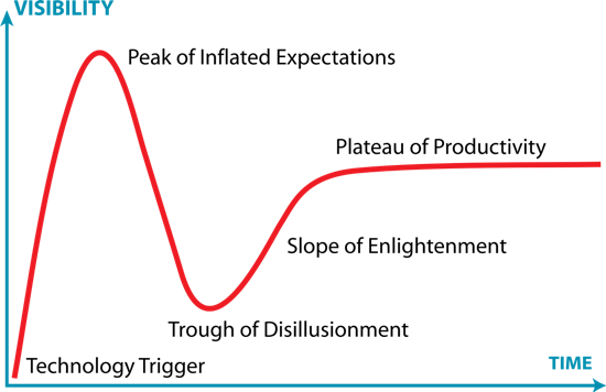 Example Hype Cycle from Gartner