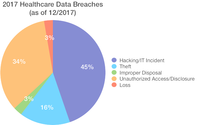 2017 Data Breaches by Type
