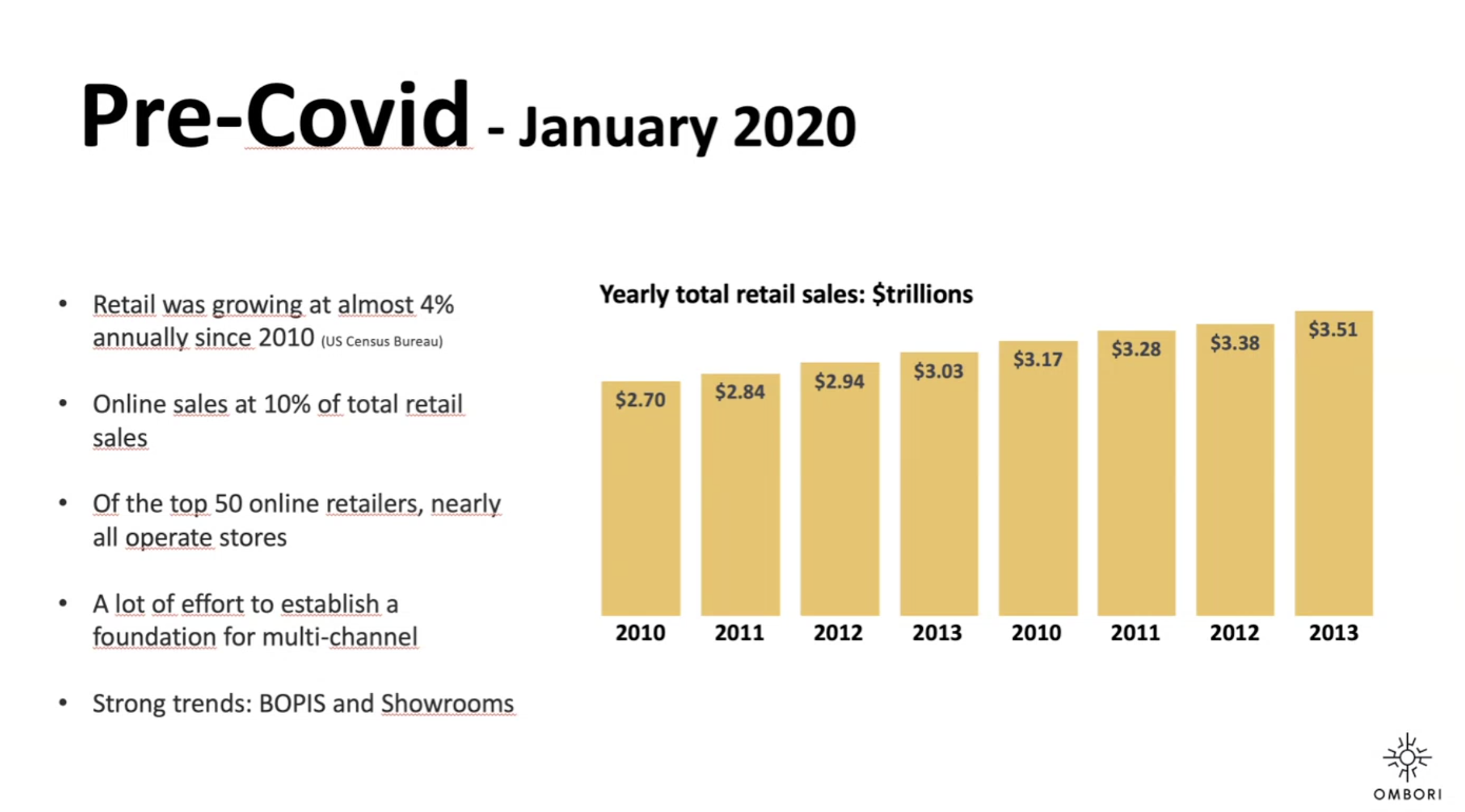 2019 retail facts
