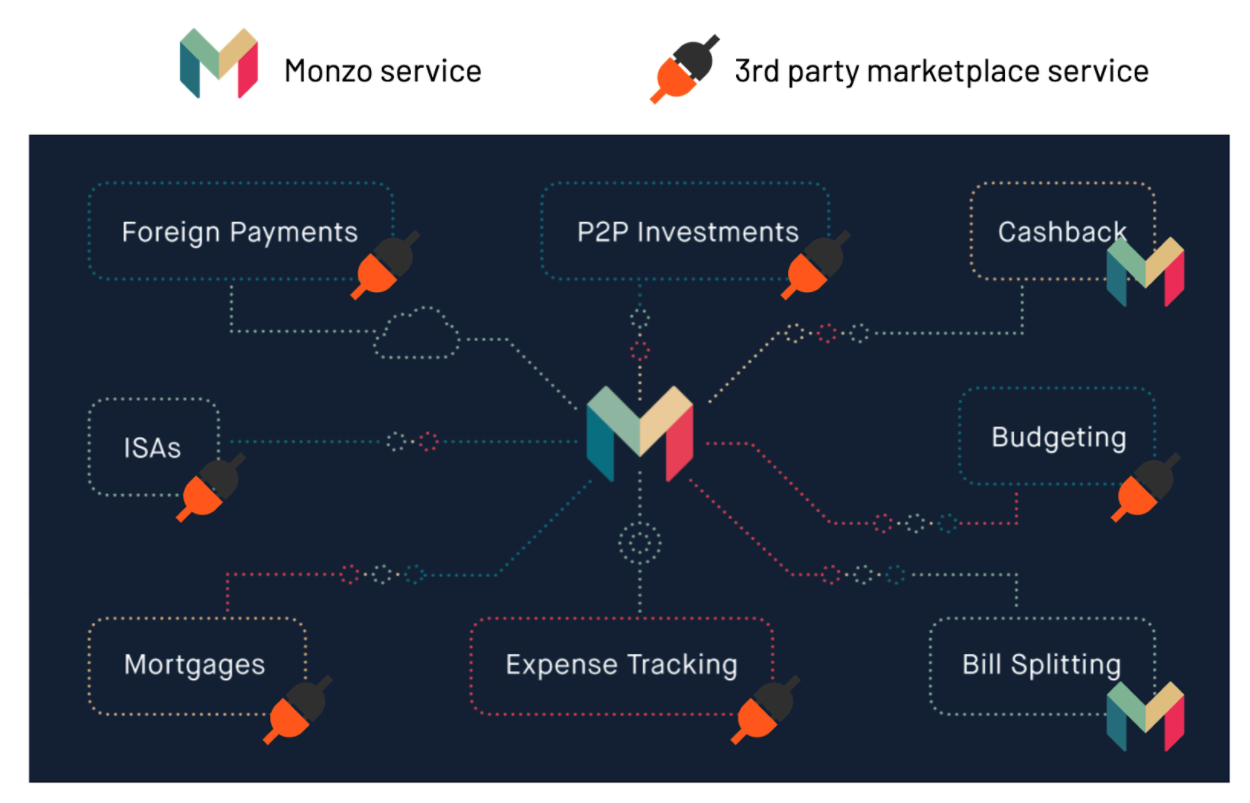 Monzo marketplace when is bank not a bank Somo blog