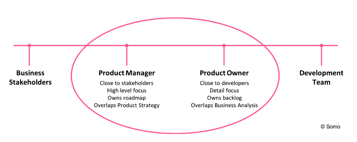 Somo Product Manager Graphic — Unravelling Product Management