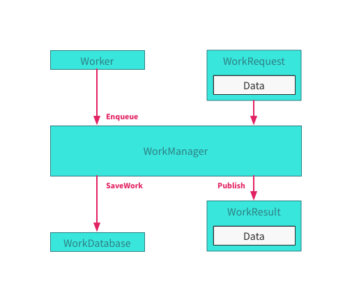 workmanager flow graphic