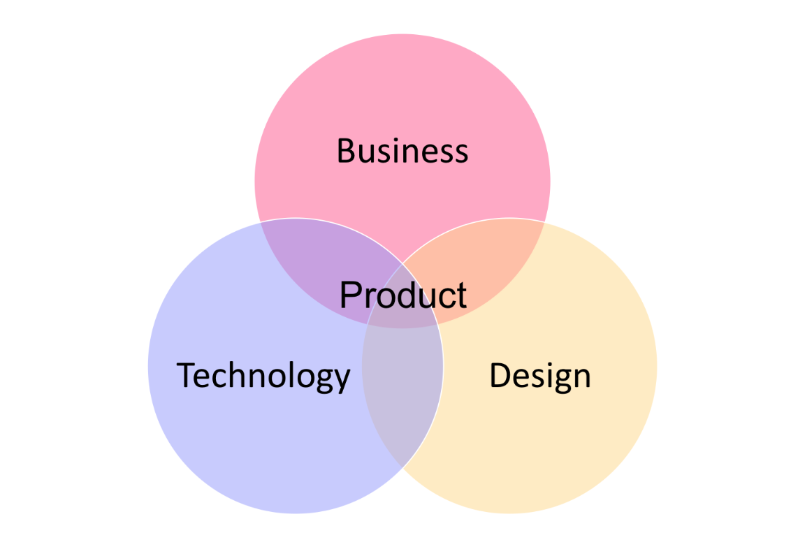Somo Business Technology Design graphic — Unravelling Product Management